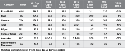 Table_Company_Capex_Initial_2016